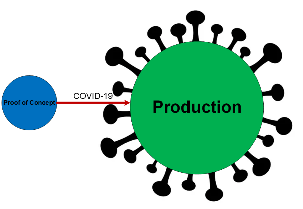 From PoC to production during Covid-19