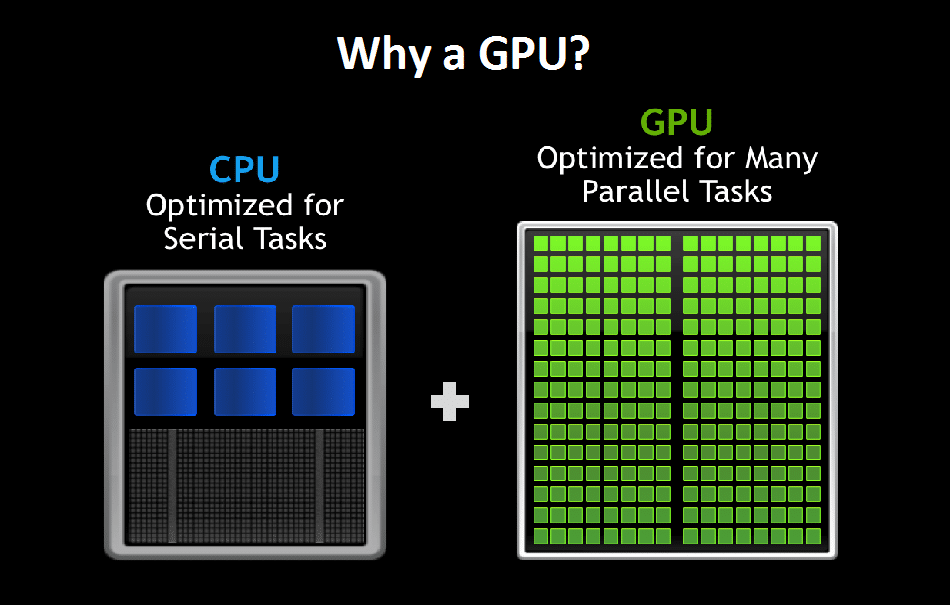 The need for a GPU in VDI/SBC environments